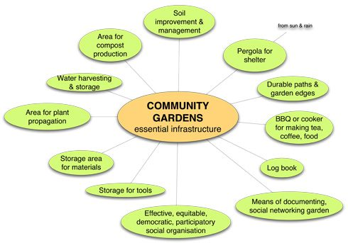 Basic infrastructure for successful community gardening